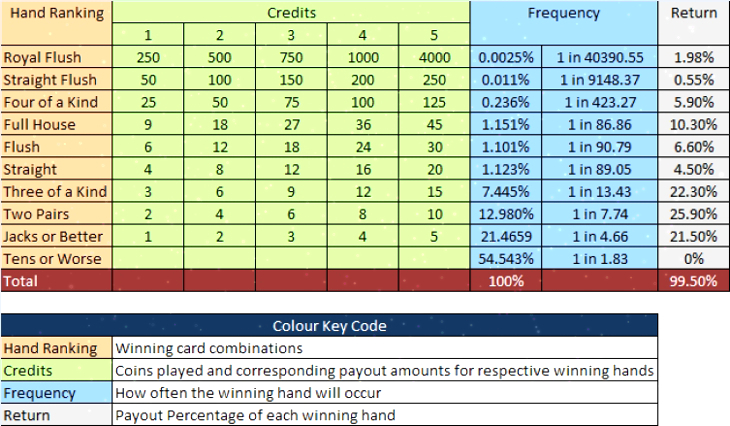 Video poker paytable example